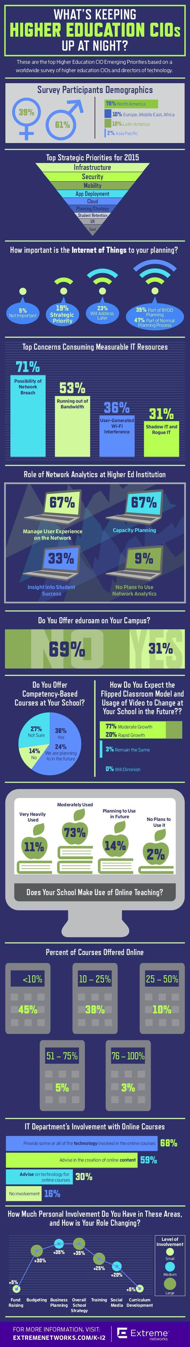infográfico Higher Education CIOs