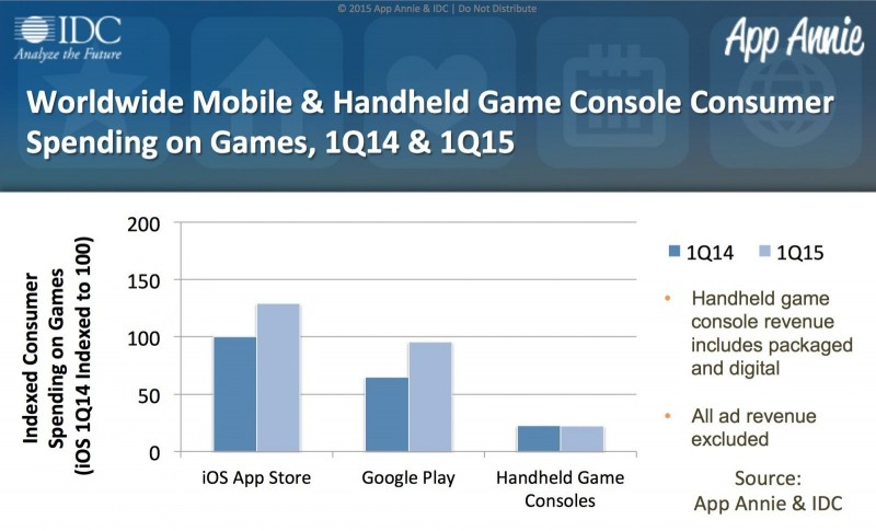 Mobile-vs-Handhelds