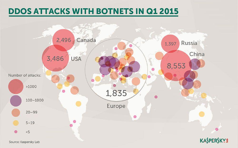 Europa, entre as zonas com mais ataques DDoS