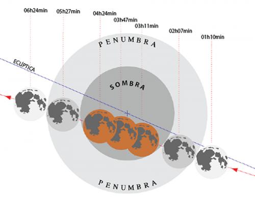 As horas do eclipse (no Brasil retirar quatro horas) @Observatório Astronómico de Lisboa