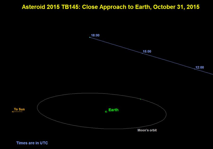 NASA scientists are tracking the upcoming Halloween flyby of asteroid 2015 TB145
