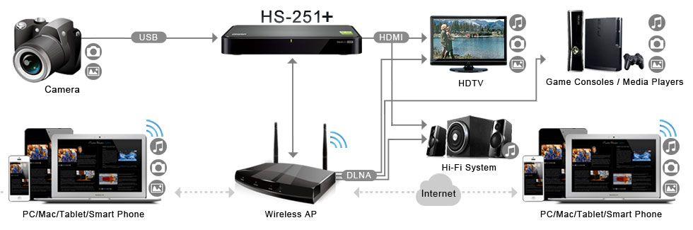 HS-251+_apconnect