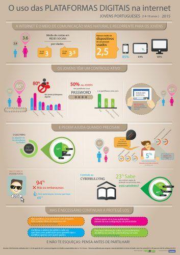Os Jovens Portugueses e o uso das plataformas sociais na Internet