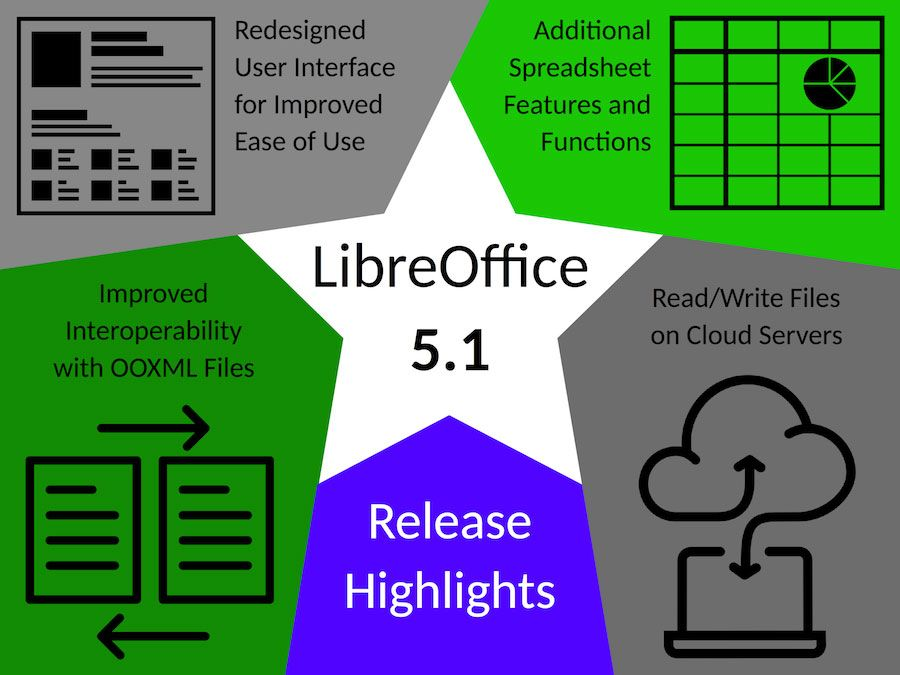 Destaques do LibreOffice 5.1