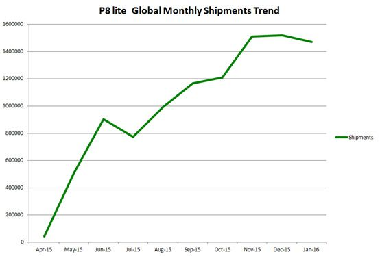 P8-lite-global-shipments-trend