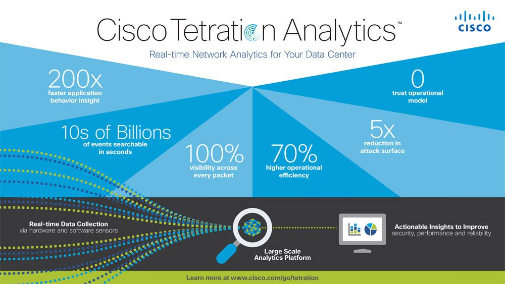 Cisco Tetration Analytics facilita a visibilidade do Data Center e a sua análise em tempo real