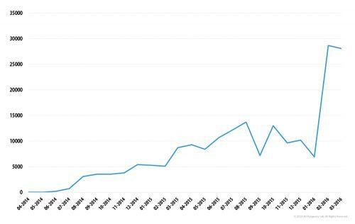 Número de utilizadores afetados, pelo menos uma vez, por programas de ransomware entre abril de 2014 e março 2016