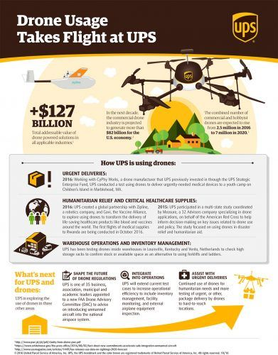 infografia-drones-ups