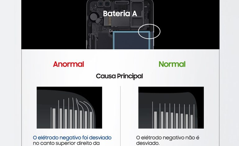 Samsung revela as causas dos incidentes com o Samsung Galaxy Note7