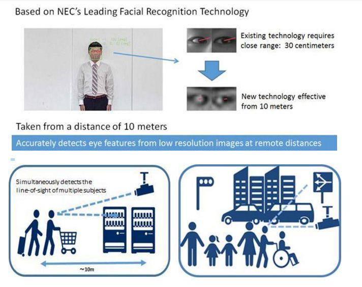tecnologia remota de deteção de olhar