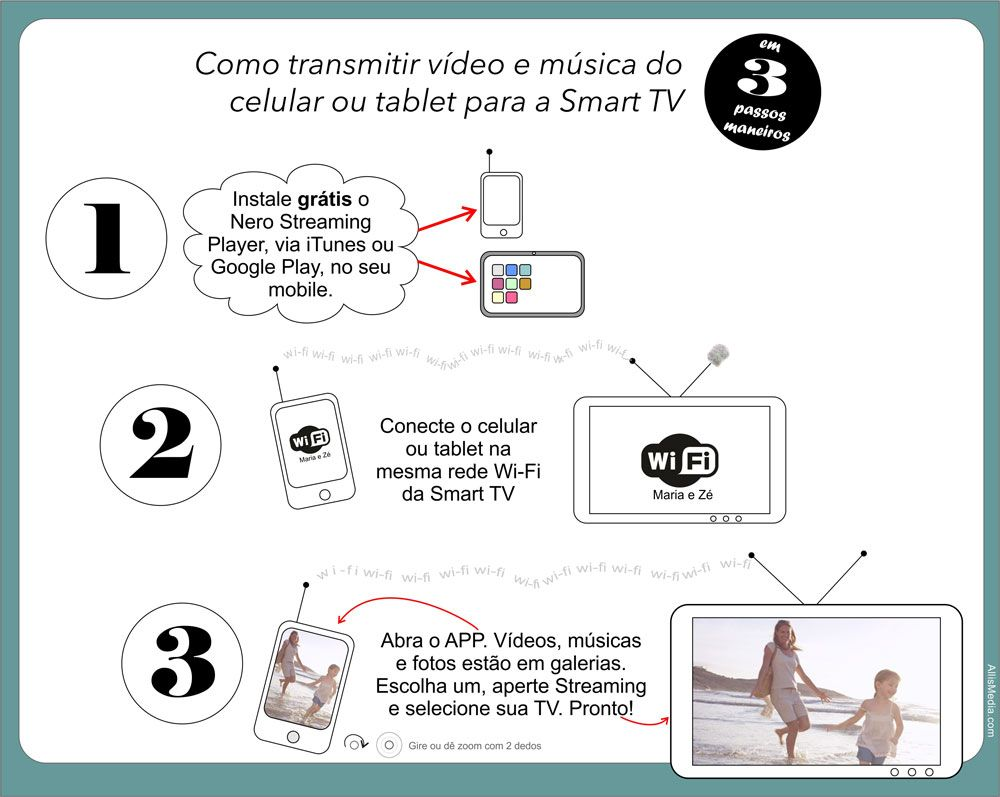 Gratuito, APP Nero Streaming Player transmite áudio e vídeo do mobile para a Smart TV