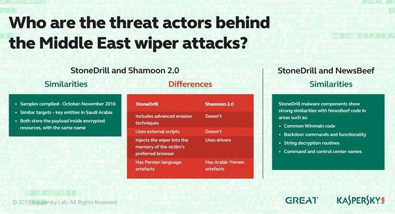 De Shamoon a StoneDrill: Kaspersky Lab identifica novo malware destrutivo