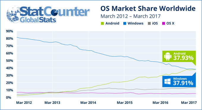 Android vs Windows StatCounter