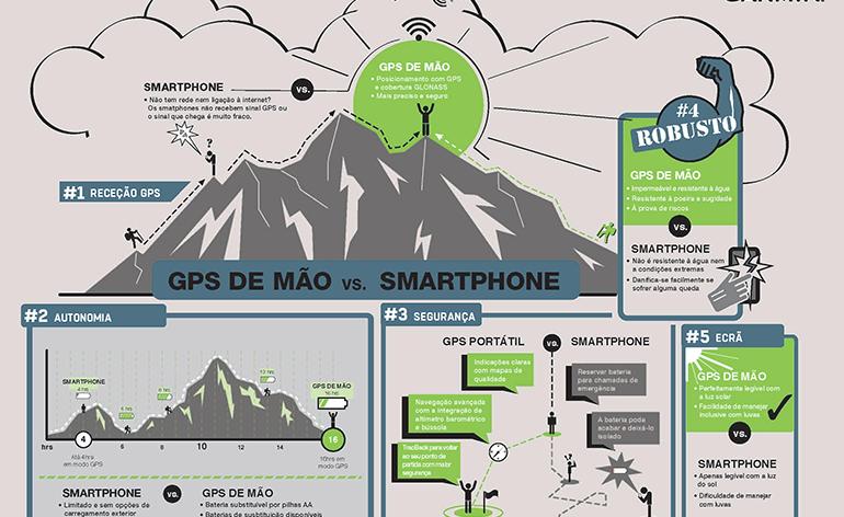Um GPS de mão ou um Smartphone? A Garmin ajuda a escolher