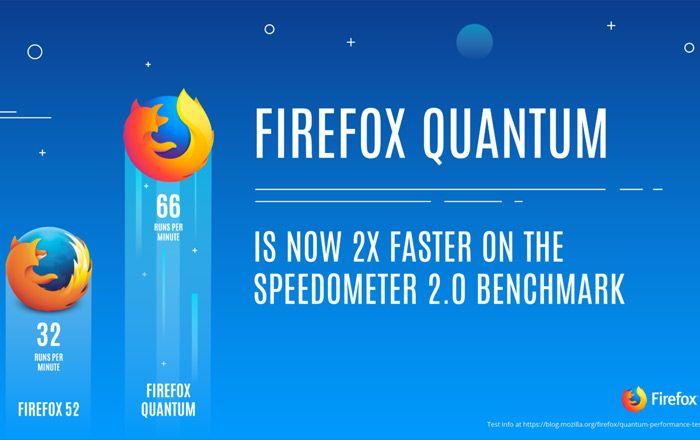 Chegou o Firefox Quantum