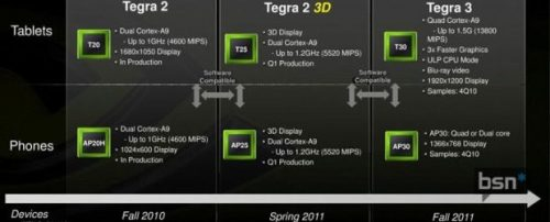 Nvidia Tegra 2011 roadmap3 3D, Android, google, LG Optimus 2X, microsoft, Motorola Xoom, NVidia, smarphone, tablet, Tegra 2 3D, Tegra 3; Tegra 2
