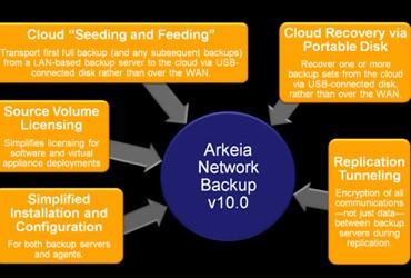 Arkeia-Network-Backup-v10.0