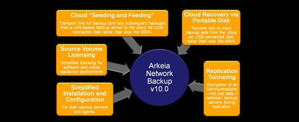Arkeia-Network-Backup-v10.0