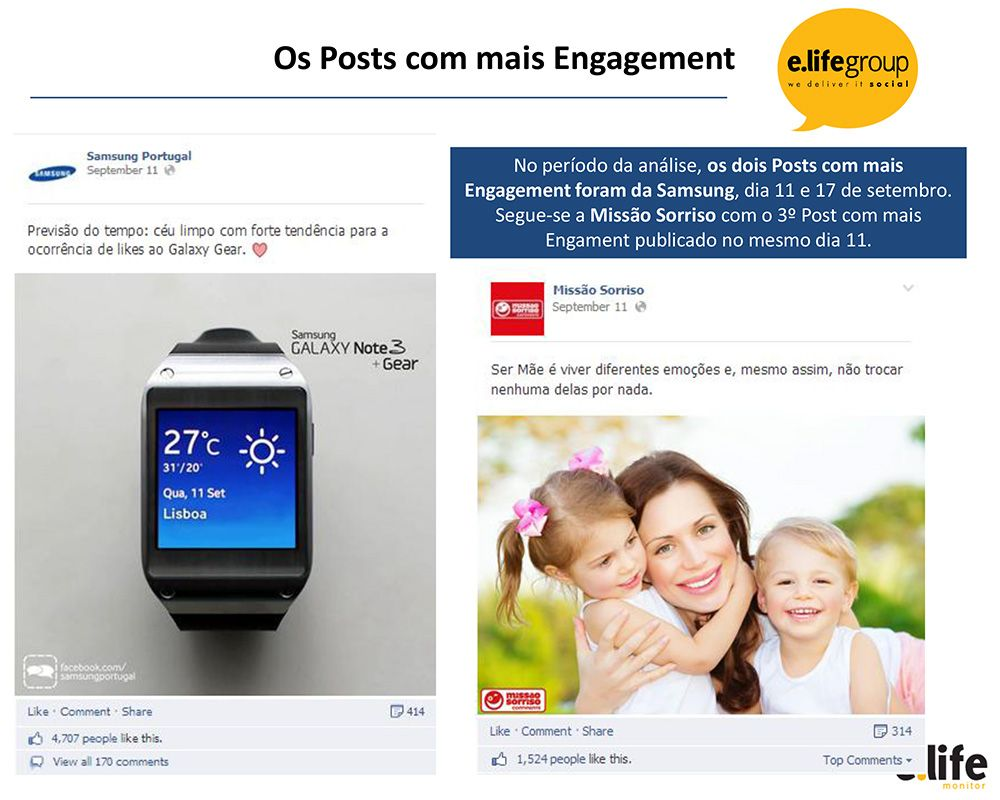 samsung post com mais engagement
