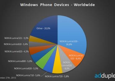 Nokia-Lumia-Worldwide-stats