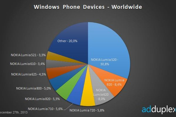 Nokia-Lumia-Worldwide-stats