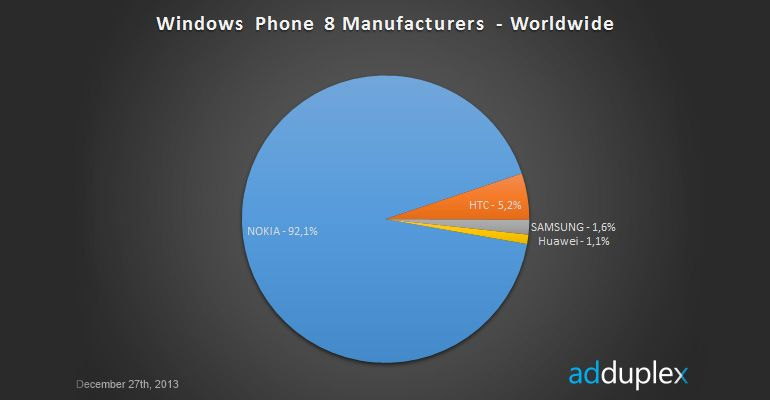 Fabricantes-Windows-Phone-8