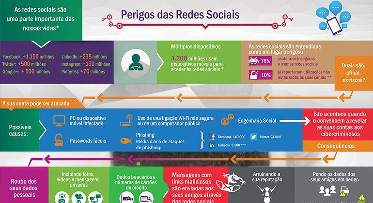 os-perigos-das-redes-sociais