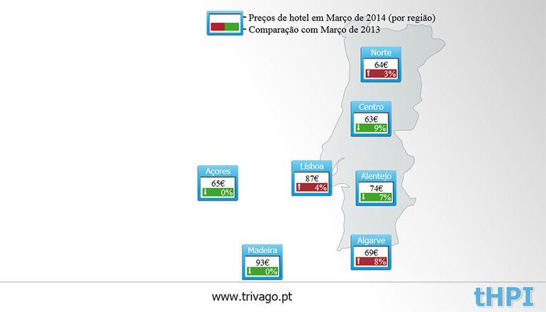 trivago-Hotel-Price-Index-03-2014-Portugal