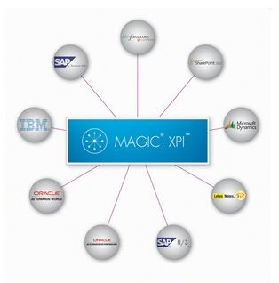 Magic-xpi