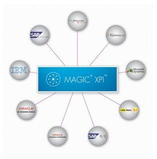 Magic-xpi