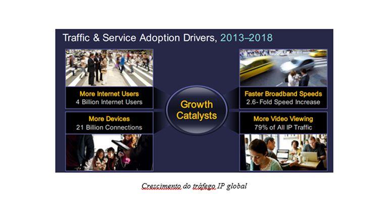 Crescimento do tráfego IP global