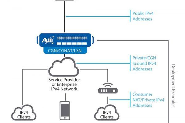 A10 Networks acrescenta proteção DDoS