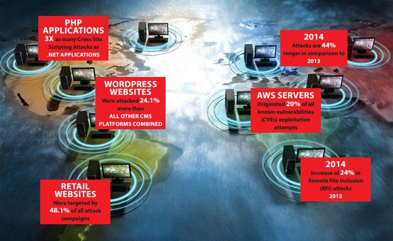 perigoso aumento do tráfego malicioso e dos ataques web