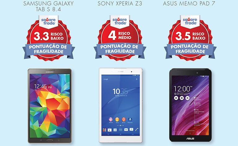 O Samsung Galaxy TAB S 8.4 apresentou o menor risco de fragilidade