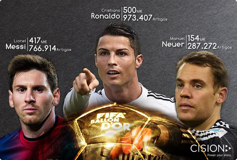 Potencial Mediático de Ronaldo supera Messi e Neuer