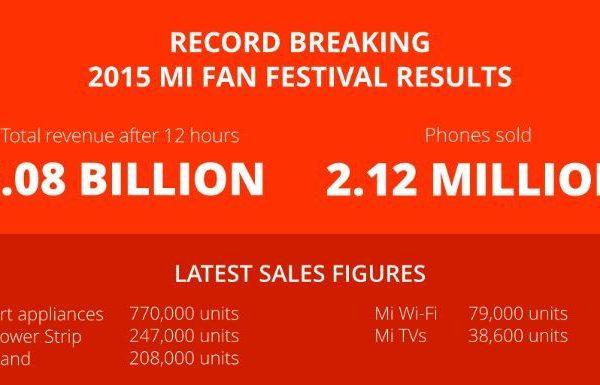 Xiaomi alcança recorde mundial