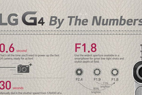 LG G4 by the numbers infográfico