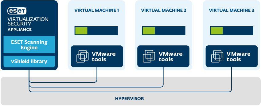 ESET Virtualization Security, uma solução completa de segurança para VMware