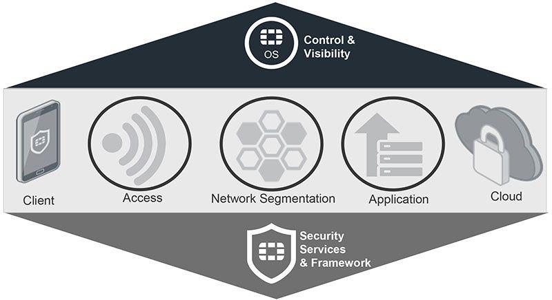 Fortinet desenvolve o único sistema operativo de ciber segurança para todo o ciclo de ataques