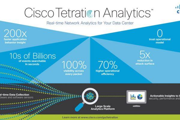 Cisco Tetration Analytics facilita a visibilidade do Data Center e a sua análise em tempo real