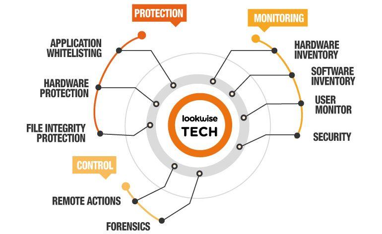 S21sec lança Lookwise Device Manager 2.4, uma solução avançada de cibersegurança