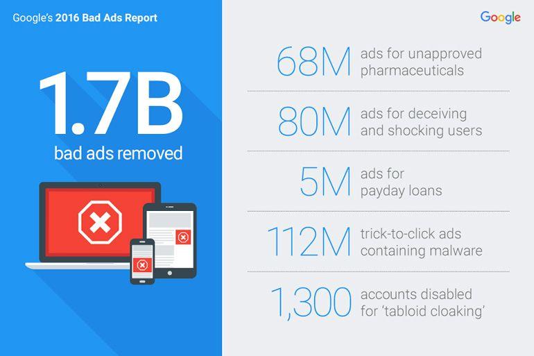 Google expulsa 200 publishers e remove 1.7 mil milhões de anúncios falsos