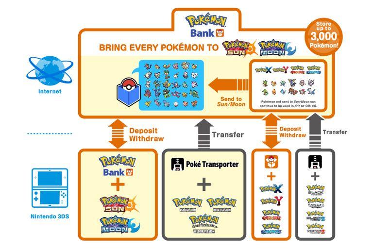 Nintendo anuncia os detalhes da mais recente atualização do Pokémon Bank