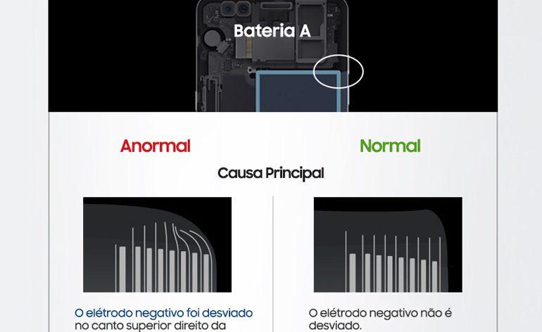 Samsung revela as causas dos incidentes com o Samsung Galaxy Note7