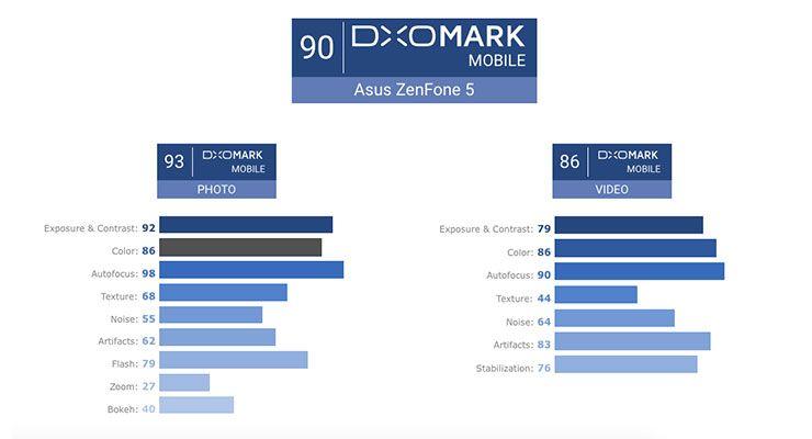 ZenFone 5 DxOMark