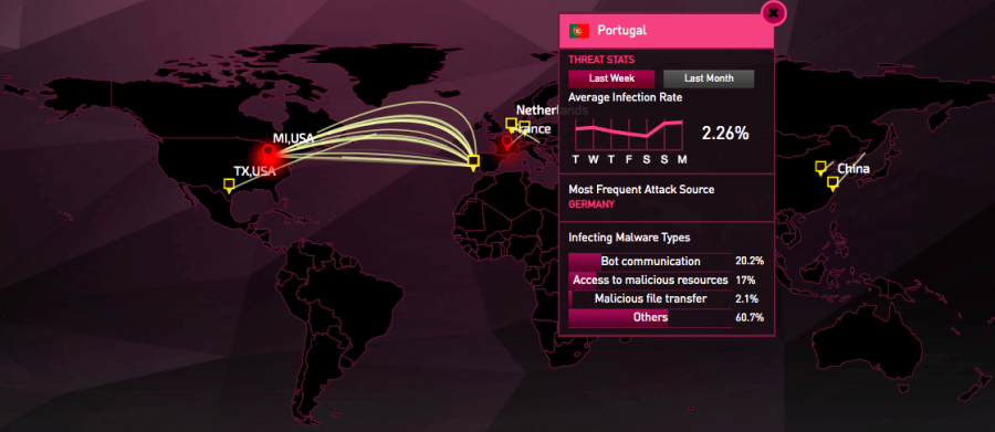 Ciberataques de malware desde Portugal