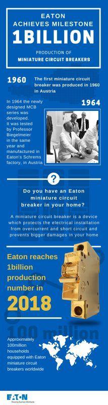 Eaton produz a marca histórica de mil milhões de disjuntores miniatura