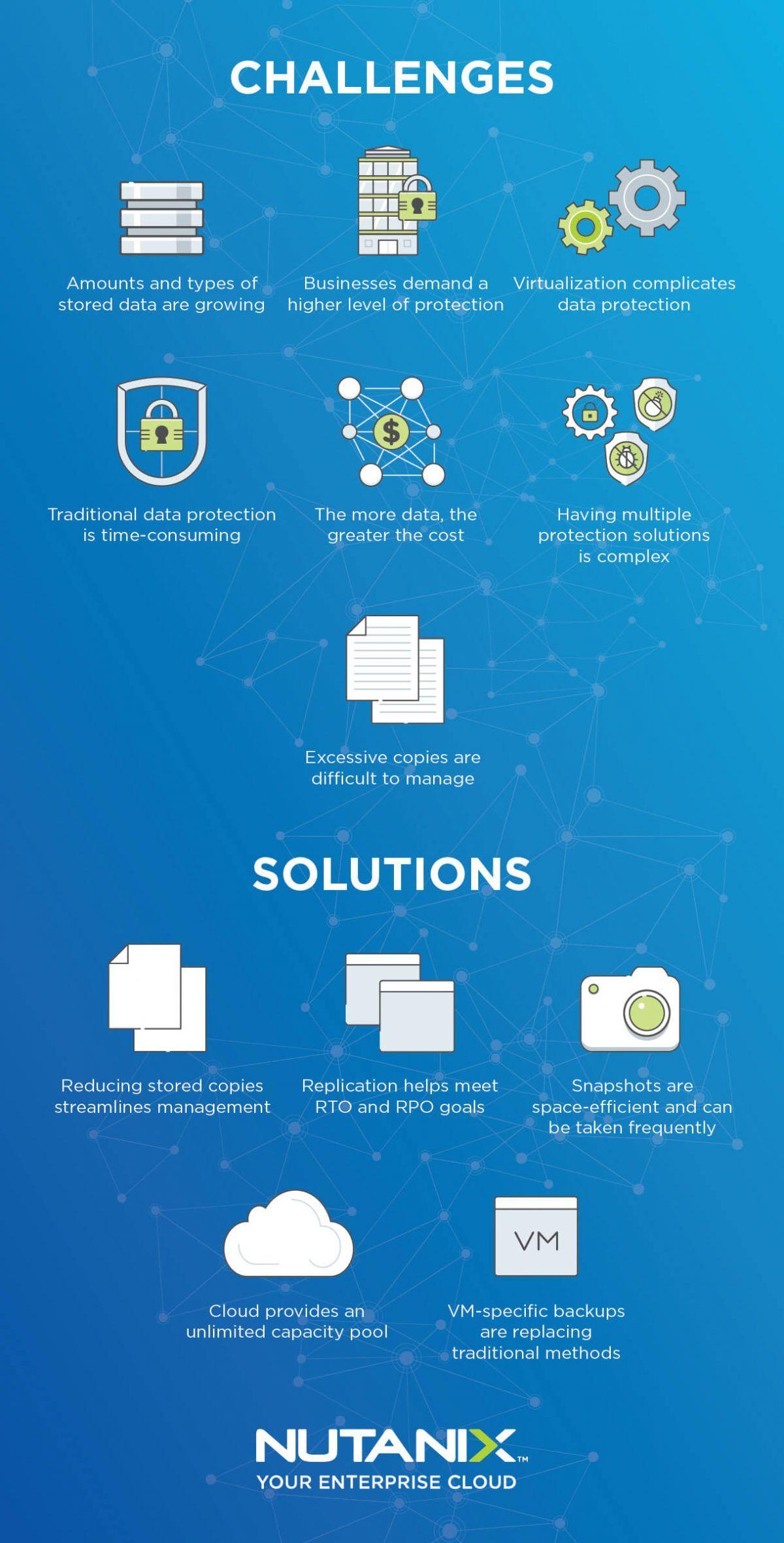 Checklist para proteção de dados e disaster recovery
