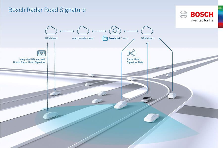 Condução autónoma segura com a Bosch