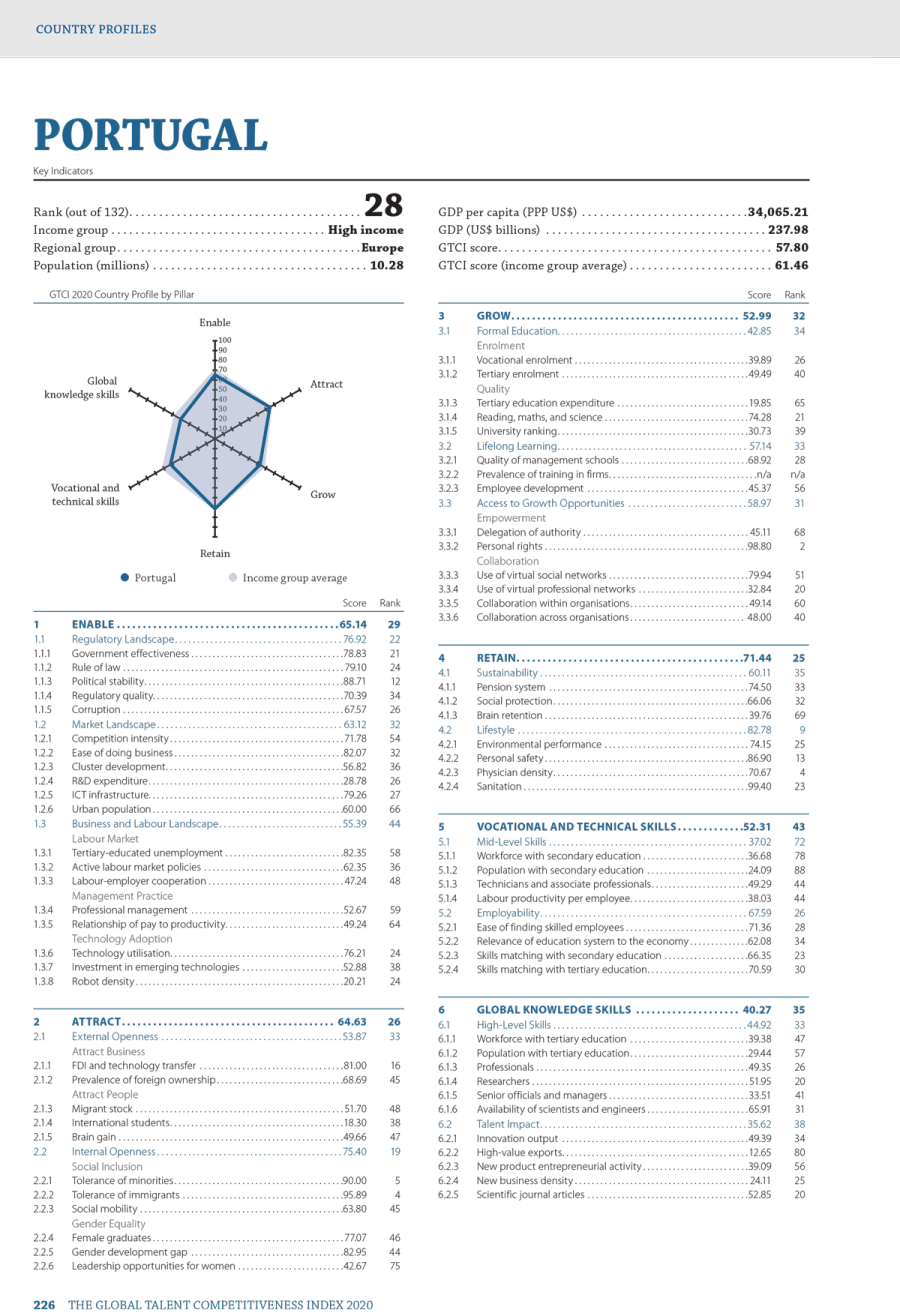 GTCI 2020 Report Portugal